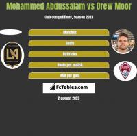 Mohammed Abdussalam vs Drew Moor h2h player stats