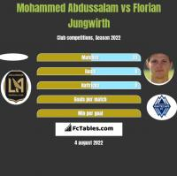 Mohammed Abdussalam vs Florian Jungwirth h2h player stats