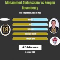 Mohammed Abdussalam vs Keegan Rosenberry h2h player stats