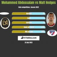 Mohammed Abdussalam vs Matt Hedges h2h player stats