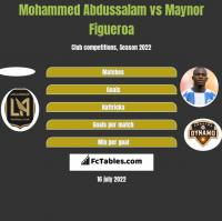 Mohammed Abdussalam vs Maynor Figueroa h2h player stats