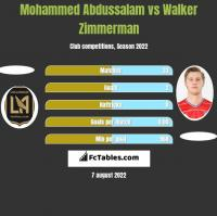 Mohammed Abdussalam vs Walker Zimmerman h2h player stats