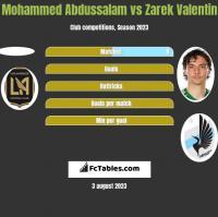 Mohammed Abdussalam vs Zarek Valentin h2h player stats