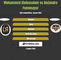 Mohammed Abdussalam vs Alejandro Fuenmayor h2h player stats