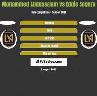Mohammed Abdussalam vs Eddie Segura h2h player stats