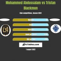Mohammed Abdussalam vs Tristan Blackmon h2h player stats