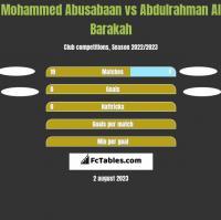 Mohammed Abusabaan vs Abdulrahman Al Barakah h2h player stats