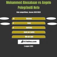 Mohammed Abusabaan vs Angelo Pelegrinelli Neto h2h player stats