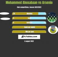 Mohammed Abusabaan vs Arsenio h2h player stats