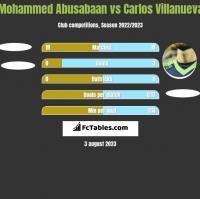 Mohammed Abusabaan vs Carlos Villanueva h2h player stats