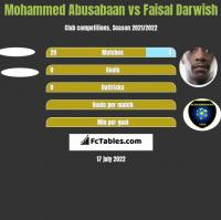 Mohammed Abusabaan vs Faisal Darwish h2h player stats