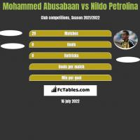 Mohammed Abusabaan vs Nildo Petrolina h2h player stats