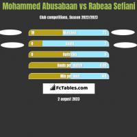 Mohammed Abusabaan vs Rabeaa Sefiani h2h player stats