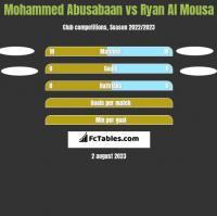 Mohammed Abusabaan vs Ryan Al Mousa h2h player stats