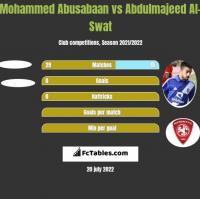 Mohammed Abusabaan vs Abdulmajeed Al-Swat h2h player stats
