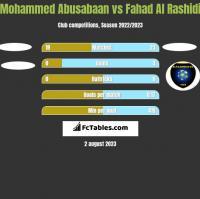 Mohammed Abusabaan vs Fahad Al Rashidi h2h player stats