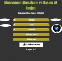 Mohammed Abusabaan vs Nasser Al-Daajani h2h player stats