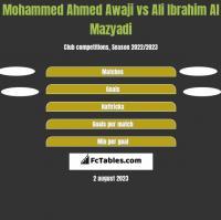 Mohammed Ahmed Awaji vs Ali Ibrahim Al Mazyadi h2h player stats