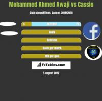 Mohammed Ahmed Awaji vs Cassio h2h player stats