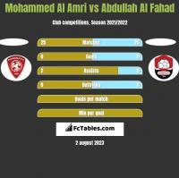 Mohammed Al Amri vs Abdullah Al Fahad h2h player stats