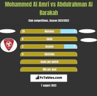 Mohammed Al Amri vs Abdulrahman Al Barakah h2h player stats