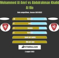 Mohammed Al Amri vs Abdulrahman Khalid Al Rio h2h player stats