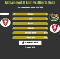 Mohammed Al Amri vs Alberto Botia h2h player stats