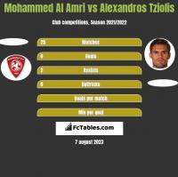 Mohammed Al Amri vs Alexandros Tziolis h2h player stats