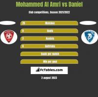 Mohammed Al Amri vs Daniel h2h player stats