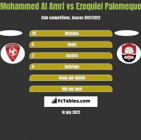 Mohammed Al Amri vs Ezequiel Palomeque h2h player stats