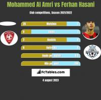 Mohammed Al Amri vs Ferhan Hasani h2h player stats