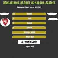 Mohammed Al Amri vs Hassen Jaaferi h2h player stats