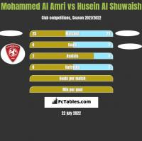 Mohammed Al Amri vs Husein Al Shuwaish h2h player stats