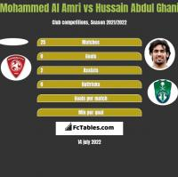 Mohammed Al Amri vs Hussain Abdul Ghani h2h player stats