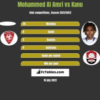 Mohammed Al Amri vs Kanu h2h player stats
