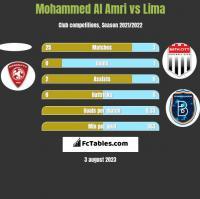 Mohammed Al Amri vs Lima h2h player stats