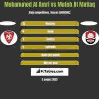 Mohammed Al Amri vs Muteb Al Mutlaq h2h player stats