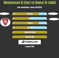 Mohammed Al Amri vs Nawaf Al-Sabhi h2h player stats
