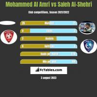 Mohammed Al Amri vs Saleh Al-Shehri h2h player stats