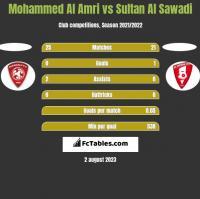 Mohammed Al Amri vs Sultan Al Sawadi h2h player stats
