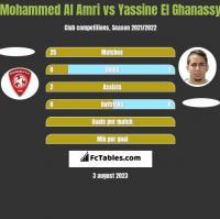 Mohammed Al Amri vs Yassine El Ghanassy h2h player stats