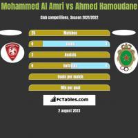 Mohammed Al Amri vs Ahmed Hamoudane h2h player stats