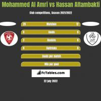 Mohammed Al Amri vs Hassan Altambakti h2h player stats