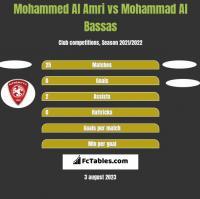 Mohammed Al Amri vs Mohammad Al Bassas h2h player stats