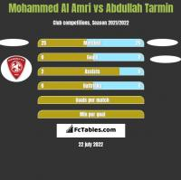 Mohammed Al Amri vs Abdullah Tarmin h2h player stats