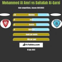Mohammed Al Amri vs Daifallah Al-Qarni h2h player stats