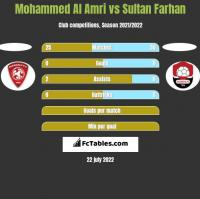 Mohammed Al Amri vs Sultan Farhan h2h player stats
