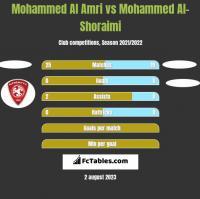 Mohammed Al Amri vs Mohammed Al-Shoraimi h2h player stats