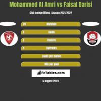Mohammed Al Amri vs Faisal Darisi h2h player stats