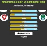 Mohammed Al Amri vs Abdulbaset Hindi h2h player stats